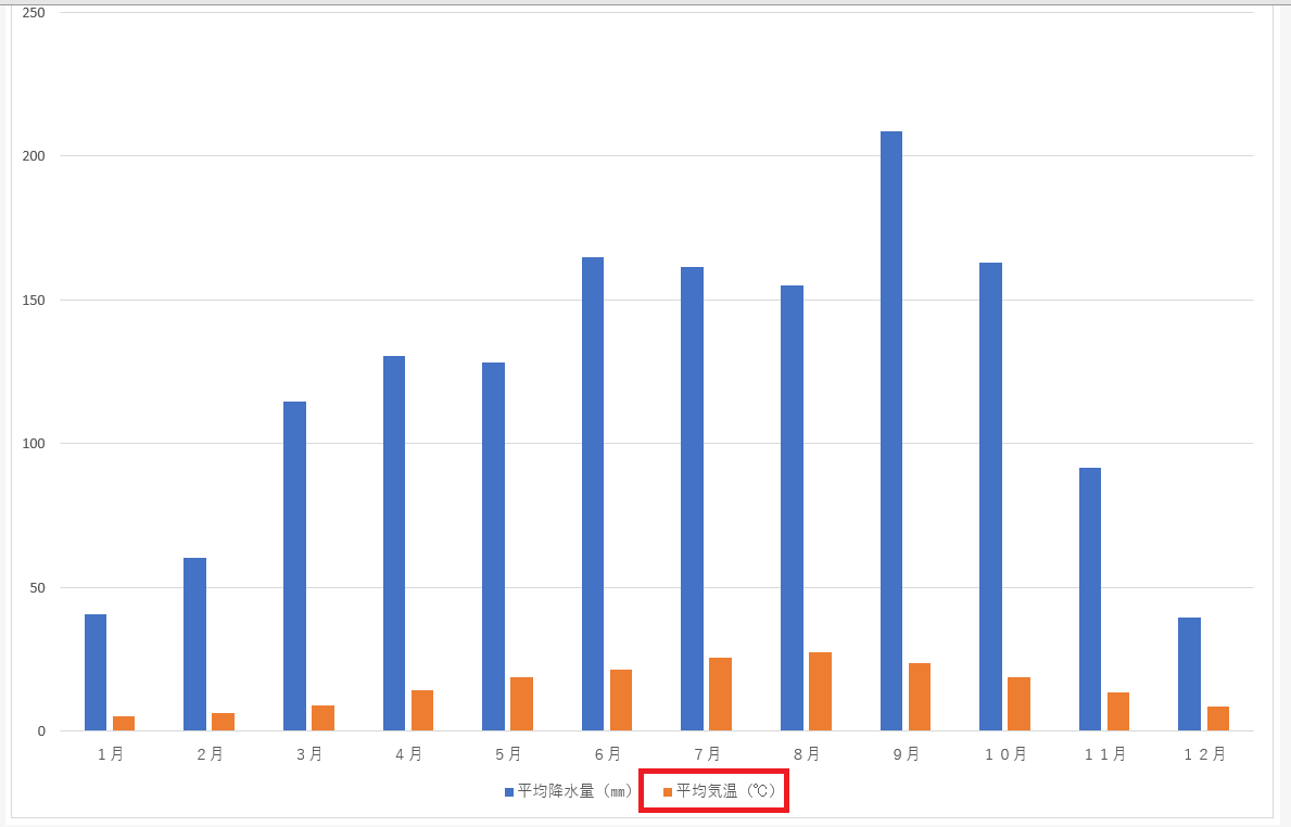 エクセルのグラフ