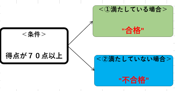 Excel IF関数