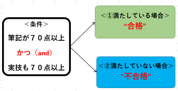 Excel And関数
