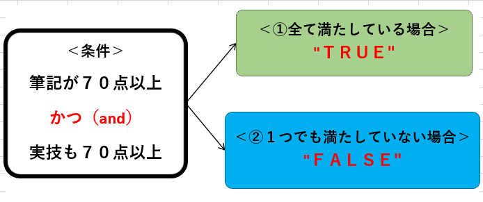Excel And条件