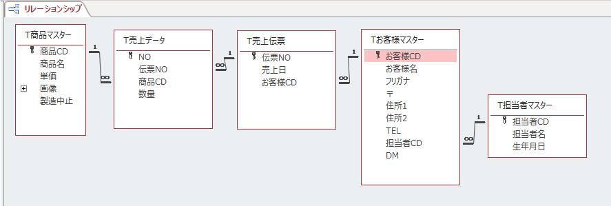 メイン・サブフォームの作成(テーブル)